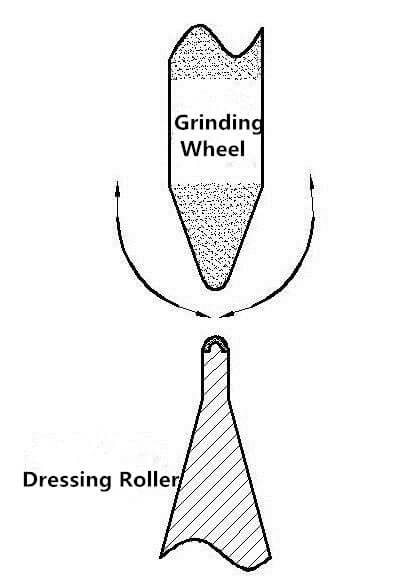 diamond form dressing wheels