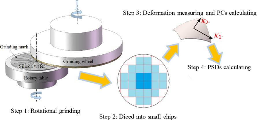 Silicon grinding wheels